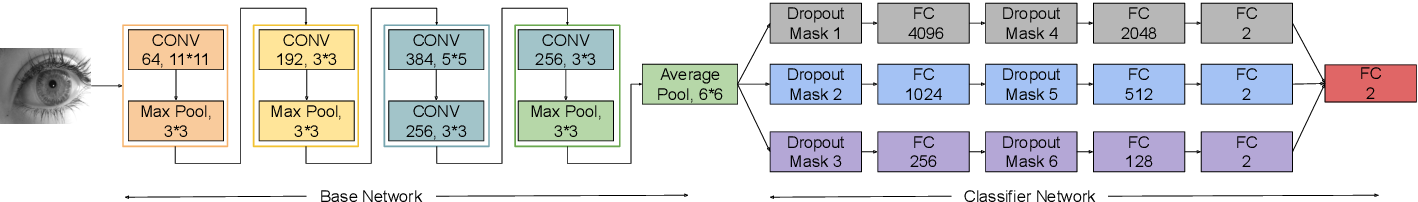 Figure 2 for Generalized Iris Presentation Attack Detection Algorithm under Cross-Database Settings