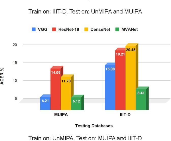 Figure 3 for Generalized Iris Presentation Attack Detection Algorithm under Cross-Database Settings