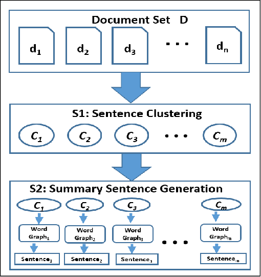 Figure 1 for Multi-document abstractive summarization using ILP based multi-sentence compression