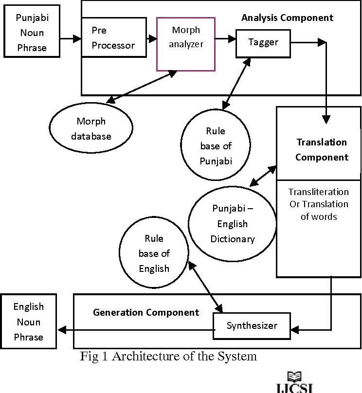 PDF] Rule Based Machine Translation of Noun Phrases from Punjabi to