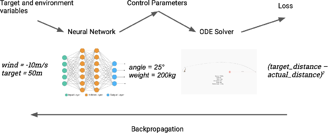 Figure 3 for A Differentiable Programming System to Bridge Machine Learning and Scientific Computing