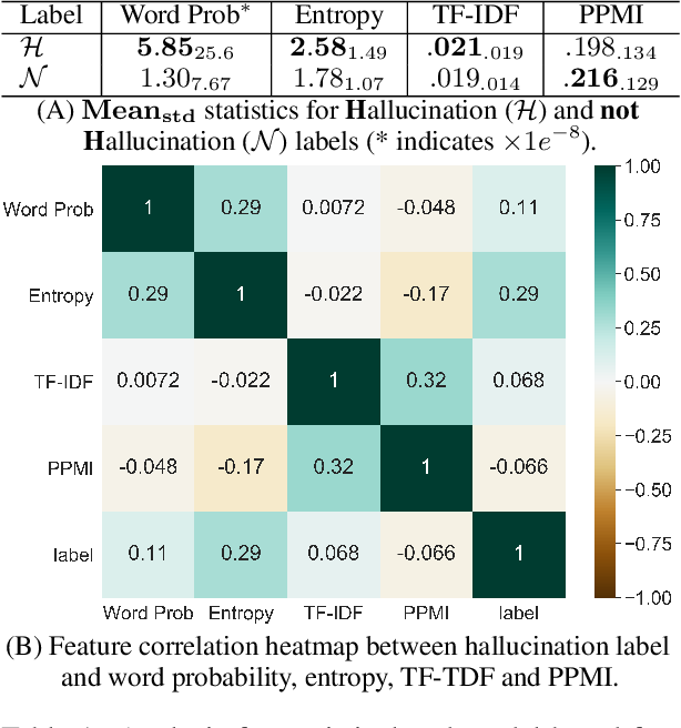 Figure 2 for A Token-level Reference-free Hallucination Detection Benchmark for Free-form Text Generation