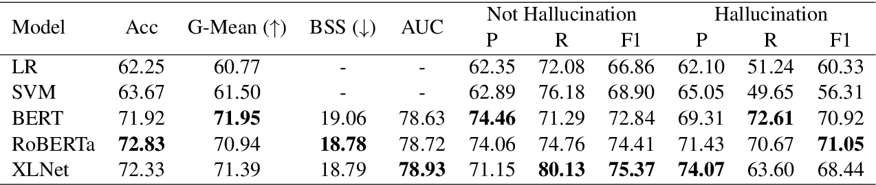 Figure 4 for A Token-level Reference-free Hallucination Detection Benchmark for Free-form Text Generation