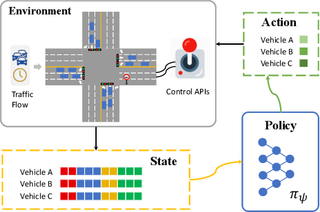 Figure 1 for Objective-aware Traffic Simulation via Inverse Reinforcement Learning