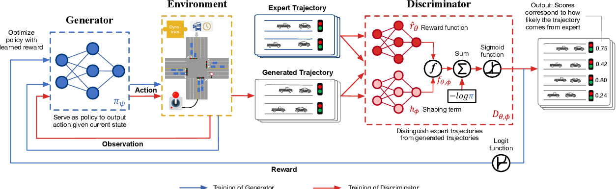 Figure 3 for Objective-aware Traffic Simulation via Inverse Reinforcement Learning