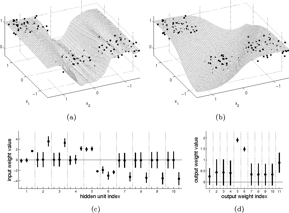 Figure 3 for Expectation Propagation for Neural Networks with Sparsity-promoting Priors