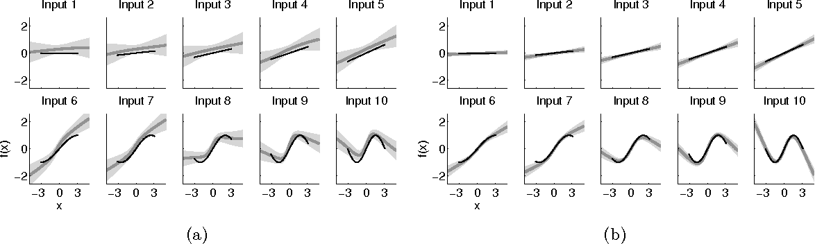Figure 4 for Expectation Propagation for Neural Networks with Sparsity-promoting Priors