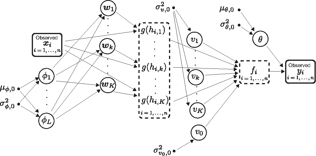 Figure 1 for Expectation Propagation for Neural Networks with Sparsity-promoting Priors