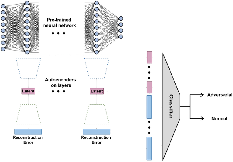 Figure 1 for Adversarial Examples Detection and Analysis with Layer-wise Autoencoders