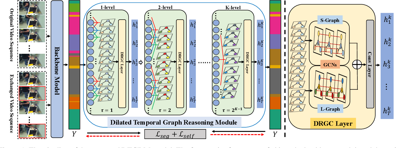 Figure 1 for Temporal Relational Modeling with Self-Supervision for Action Segmentation