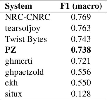 Figure 3 for Experiments in Cuneiform Language Identification