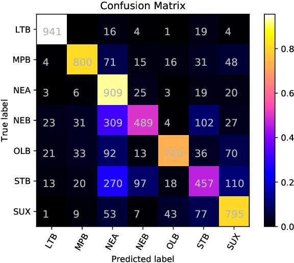 Figure 2 for Experiments in Cuneiform Language Identification