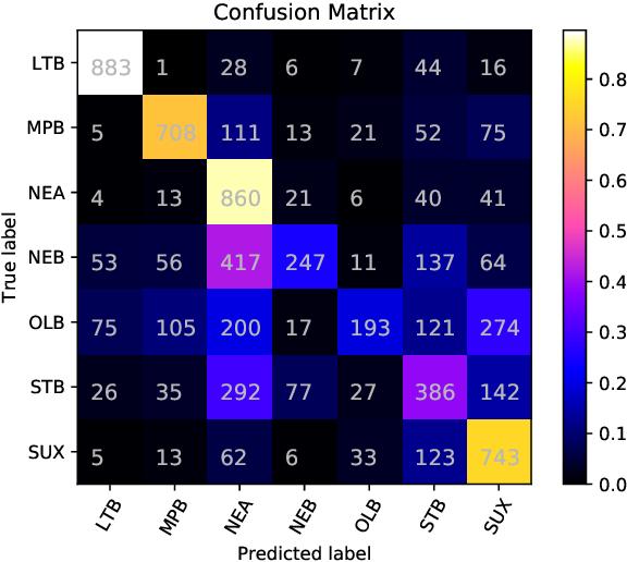 Figure 4 for Experiments in Cuneiform Language Identification