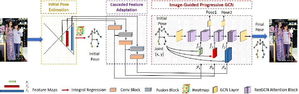 Figure 3 for Peeking into occluded joints: A novel framework for crowd pose estimation