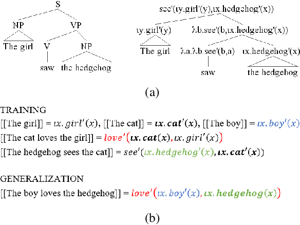 Figure 1 for COGS: A Compositional Generalization Challenge Based on Semantic Interpretation