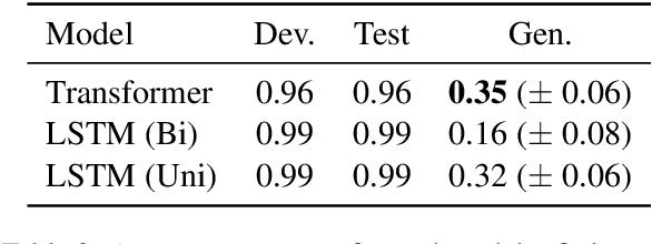 Figure 3 for COGS: A Compositional Generalization Challenge Based on Semantic Interpretation