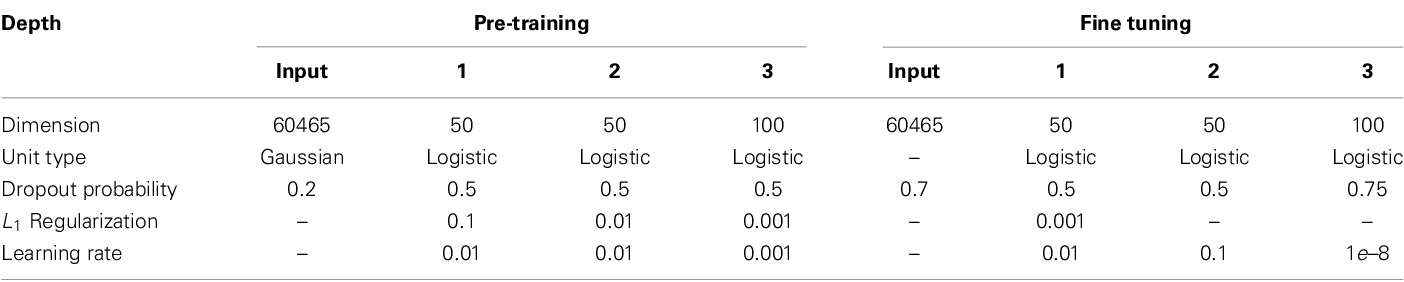 Figure 2 for Deep learning for neuroimaging: a validation study