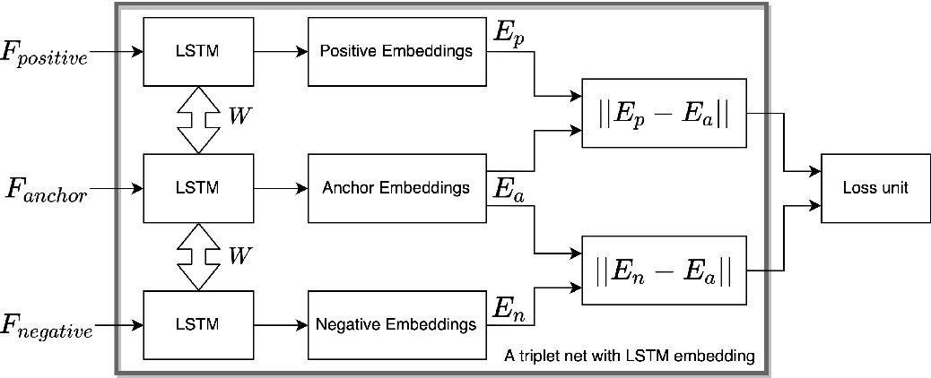 Figure 1 for Weather Analogs with a Machine Learning Similarity Metric for Renewable Resource Forecasting