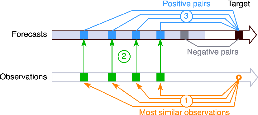 Figure 3 for Weather Analogs with a Machine Learning Similarity Metric for Renewable Resource Forecasting