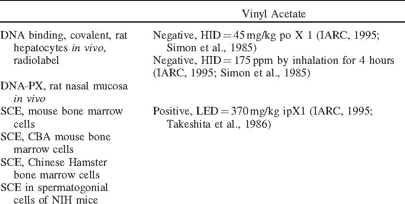 Toxicological profiles - Vinyl Acetate