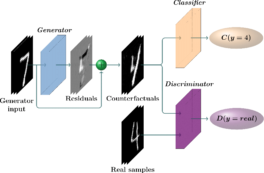 Figure 1 for CounteRGAN: Generating Realistic Counterfactuals with Residual Generative Adversarial Nets
