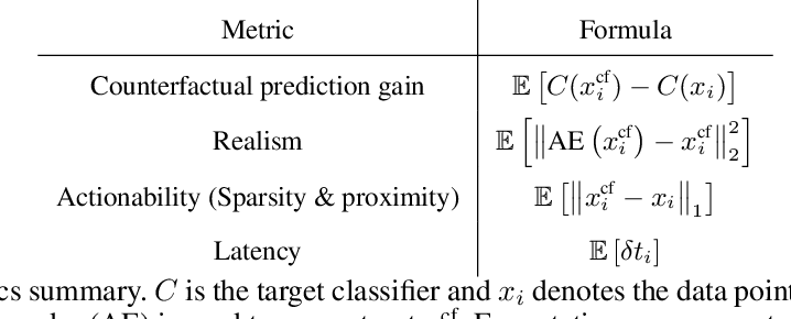 Figure 2 for CounteRGAN: Generating Realistic Counterfactuals with Residual Generative Adversarial Nets