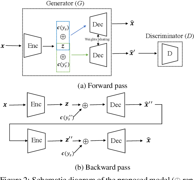 Figure 3 for A Cyclically-Trained Adversarial Network for Invariant Representation Learning