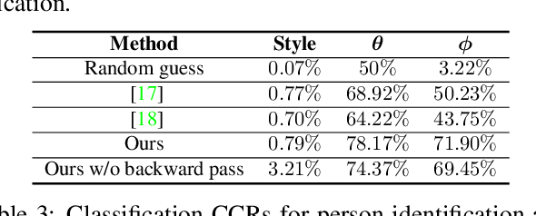 Figure 4 for A Cyclically-Trained Adversarial Network for Invariant Representation Learning