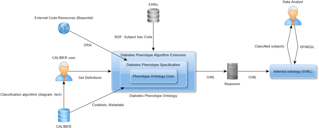 Figure 2 for Evaluation of Semantic Web Technologies for Storing Computable Definitions of Electronic Health Records Phenotyping Algorithms