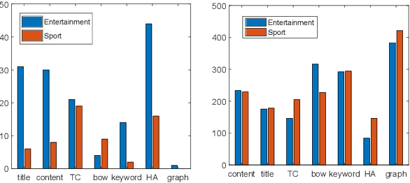 Figure 4 for Coherent Comment Generation for Chinese Articles with a Graph-to-Sequence Model