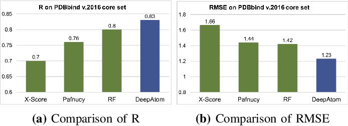 Figure 4 for DeepAtom: A Framework for Protein-Ligand Binding Affinity Prediction