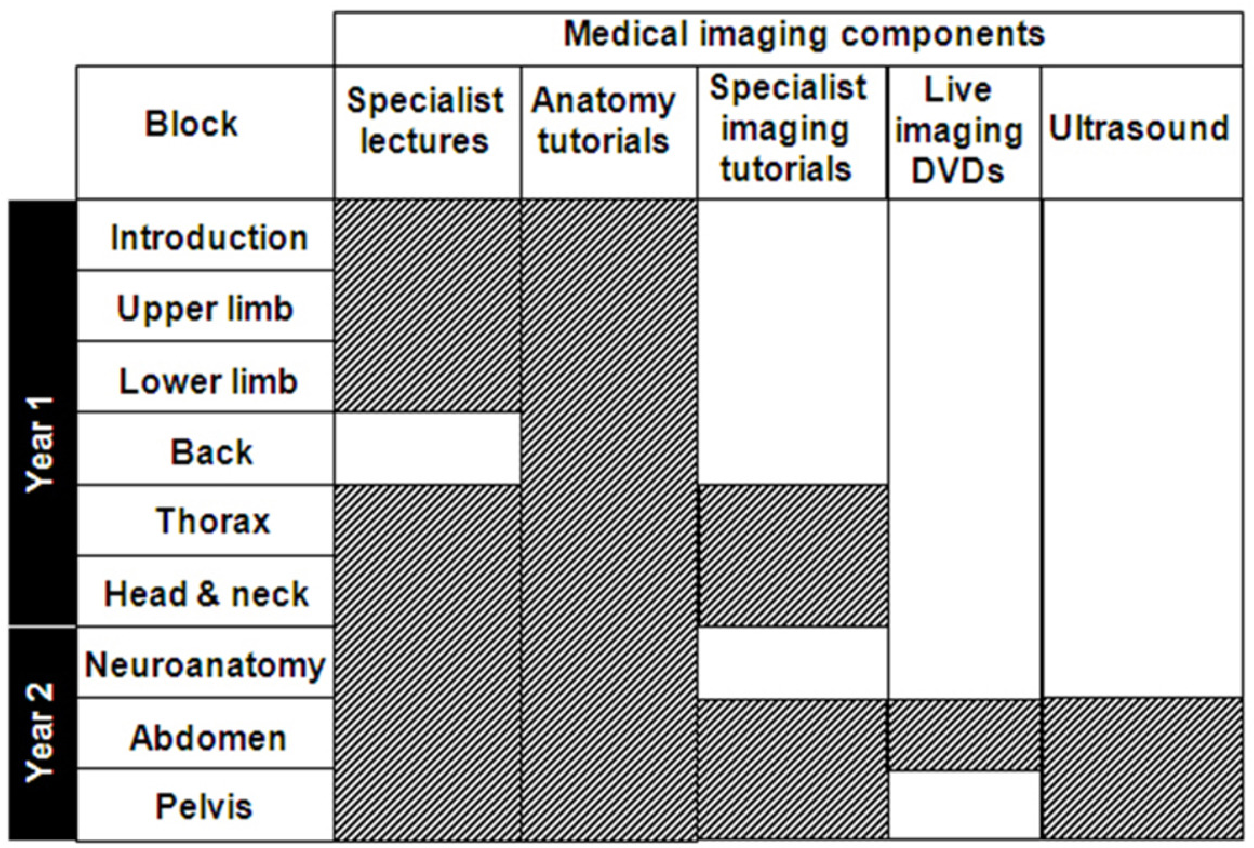Integration of medical imaging including ultrasound into a new ...
