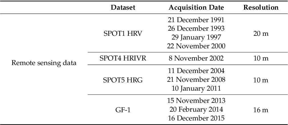 Table 1. Satellite data sets used in this study.
