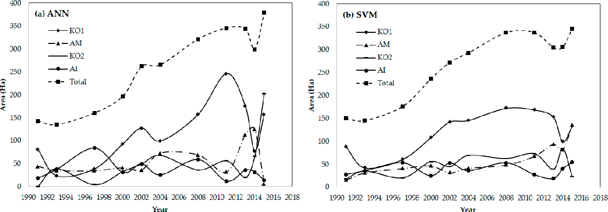 Figure 5. Changes of different mangrove species in Mai Po during 1990 to 2015.