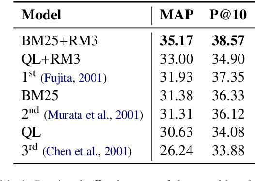 Figure 1 for Keyphrase Generation for Scientific Document Retrieval