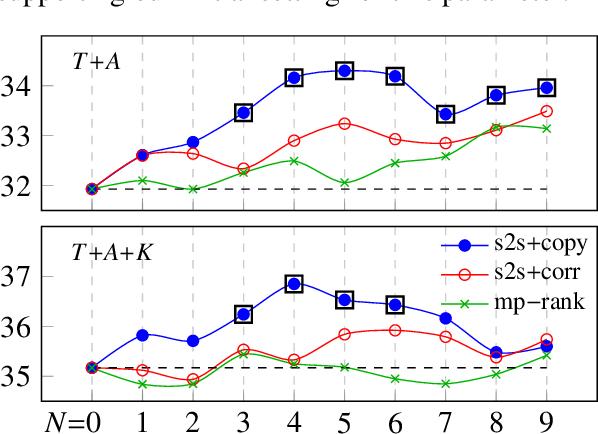 Figure 2 for Keyphrase Generation for Scientific Document Retrieval