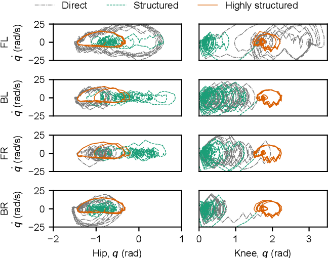 Figure 4 for How does the structure embedded in learning policy affect learning quadruped locomotion?