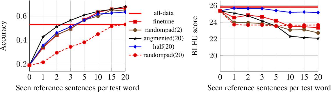 Figure 2 for Few-shot learning through contextual data augmentation