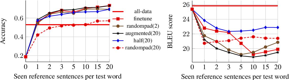 Figure 3 for Few-shot learning through contextual data augmentation