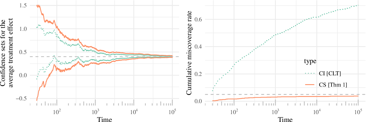 Figure 1 for Doubly robust confidence sequences for sequential causal inference