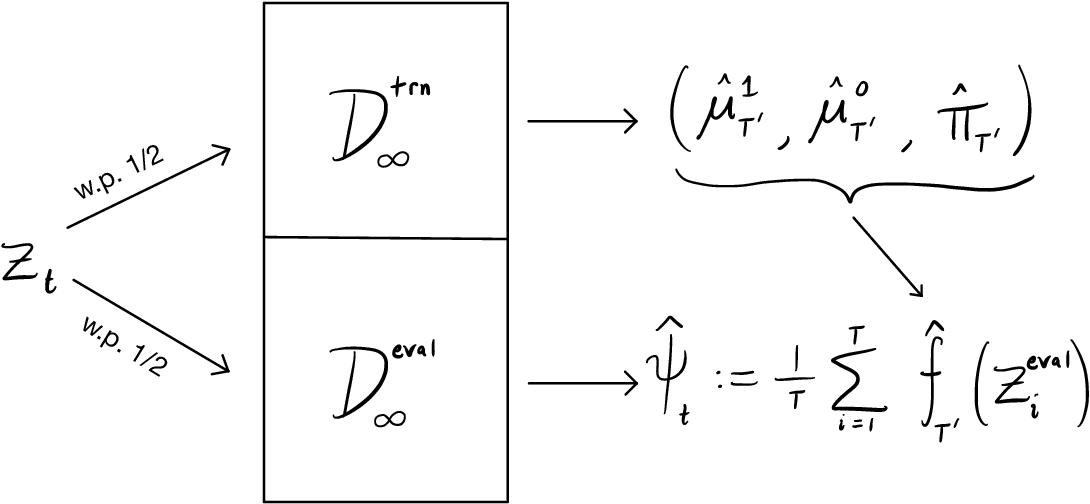 Figure 4 for Doubly robust confidence sequences for sequential causal inference