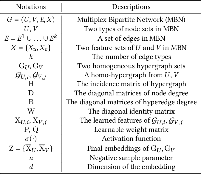 Figure 2 for Multiplex Bipartite Network Embedding using Dual Hypergraph Convolutional Networks