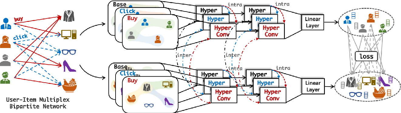 Figure 3 for Multiplex Bipartite Network Embedding using Dual Hypergraph Convolutional Networks