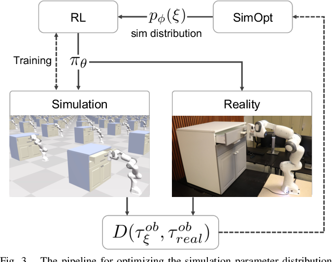 Figure 1 for Closing the Sim-to-Real Loop: Adapting Simulation Randomization with Real World Experience
