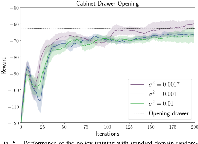 Figure 3 for Closing the Sim-to-Real Loop: Adapting Simulation Randomization with Real World Experience