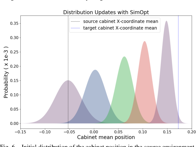 Figure 4 for Closing the Sim-to-Real Loop: Adapting Simulation Randomization with Real World Experience