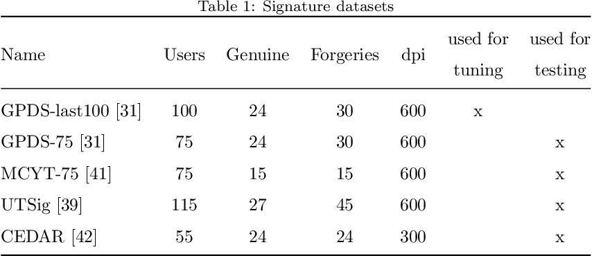 Figure 2 for Graph-Based Offline Signature Verification