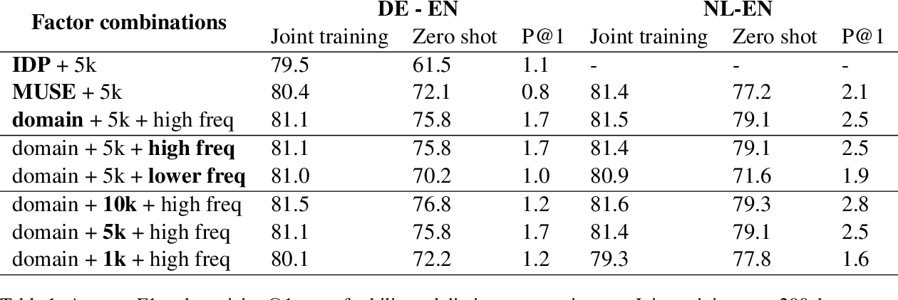 Figure 1 for Best Practices for Learning Domain-Specific Cross-Lingual Embeddings