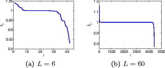 Figure 1 for Fourier-Bessel rotational invariant eigenimages