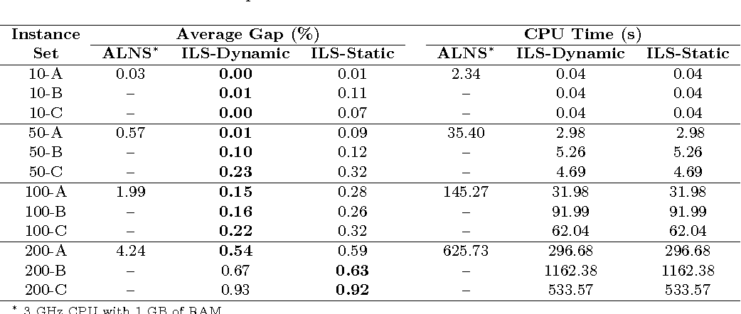 Table 1: Method performance on the PRP benchmark instances